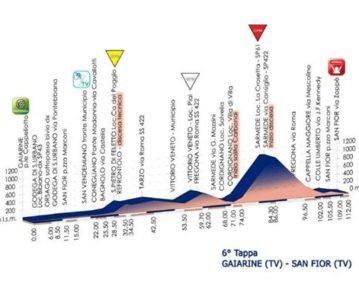 Giro Rosa – 6ème étape : Top 4 pour Pauline qui conserve son maillot et sa deuxième place au général